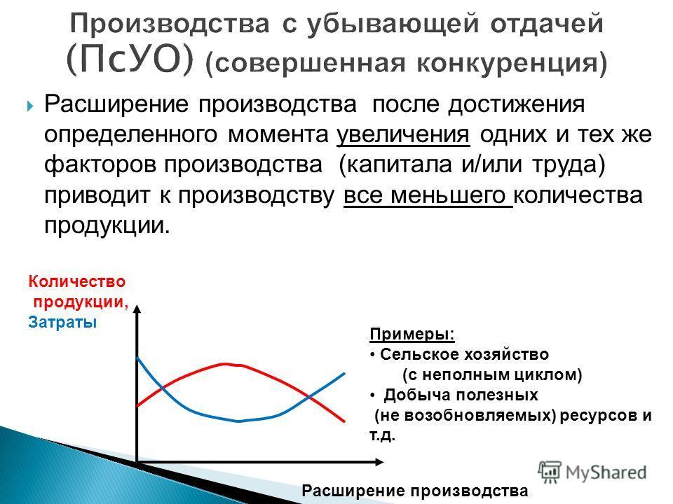 Расширение производства после достижения определенного момента увеличения одних и тех же факторов производства (капитала и/или труда) приводит к производству все меньшего количества продукции. Количество продукции, Затраты Расширение производства При