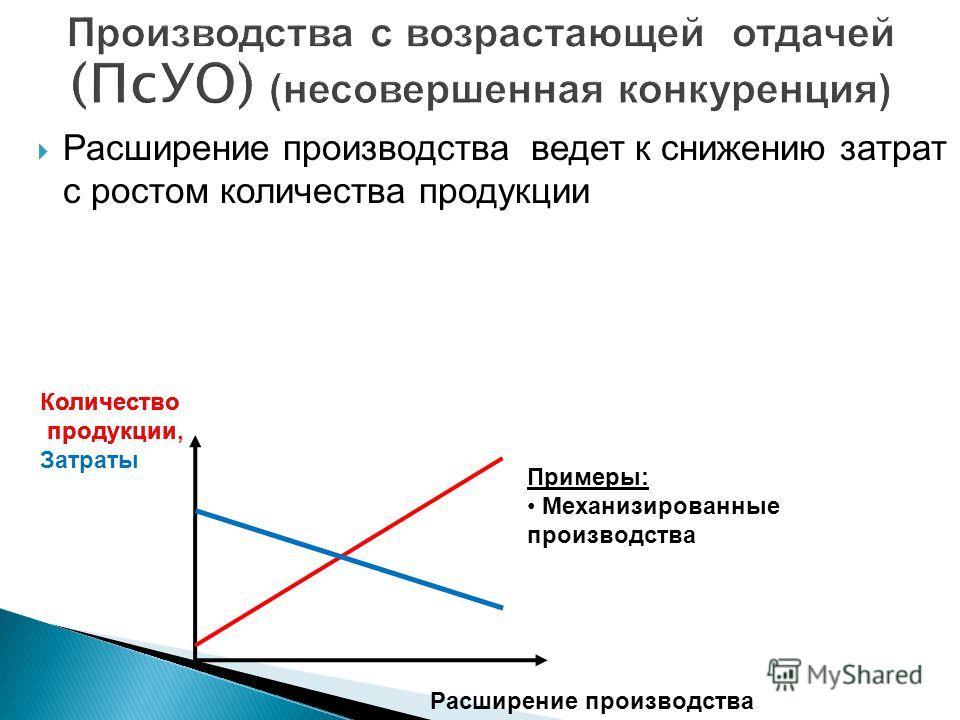 Расширение производства ведет к снижению затрат с ростом количества продукции Количество продукции Расширение производства Примеры: Механизированные производства Количество продукции, Затраты