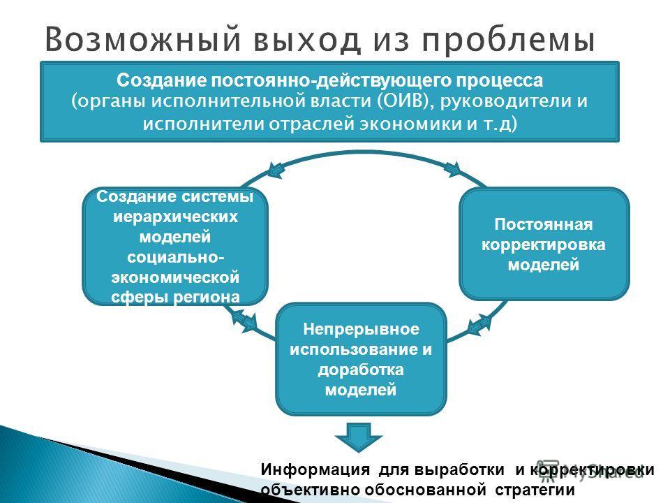 Создание системы иерархических моделей социально- экономической сферы региона Непрерывное использование и доработка моделей Постоянная корректировка моделей Создание постоянно-действующего процесса (органы исполнительной власти (ОИВ), руководители и