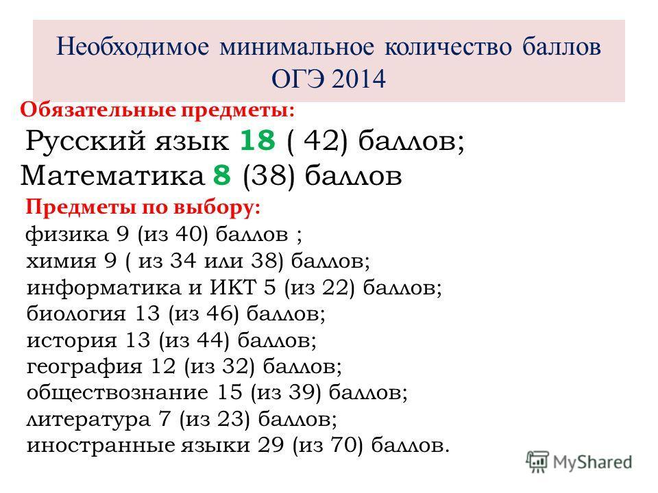 Необходимое минимальное количество баллов ОГЭ 2014 Обязательные предметы: Русский язык 18 ( 42) баллов; Математика 8 (38) баллов Предметы по выбору: физика 9 (из 40) баллов ; химия 9 ( из 34 или 38) баллов; информатика и ИКТ 5 (из 22) баллов; биологи