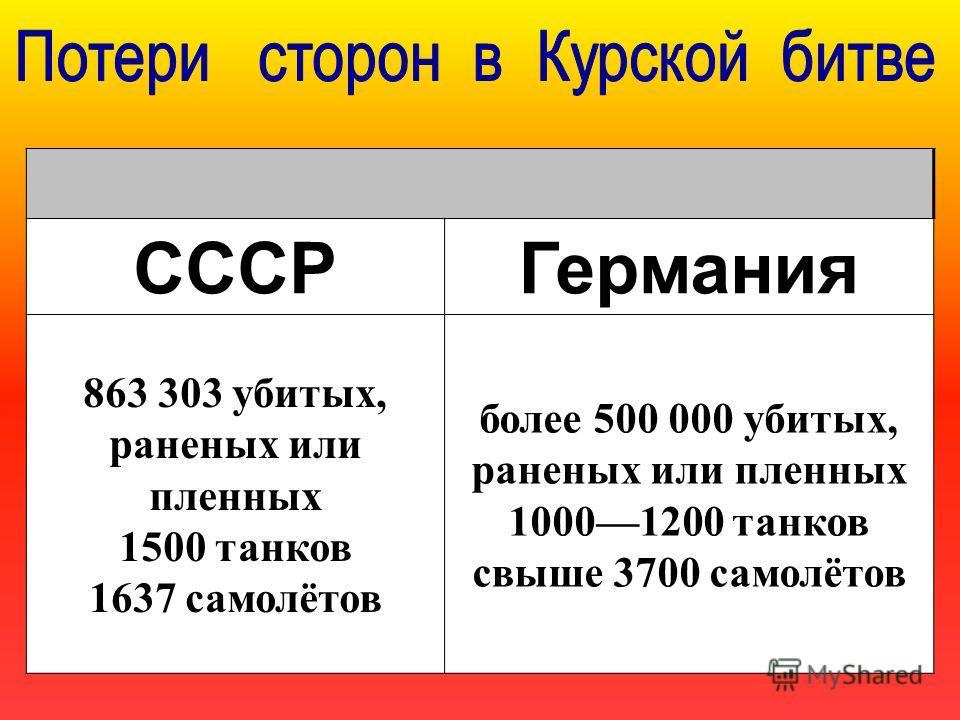 СССРГермания 863 303 убитых, раненых или пленных 1500 танков 1637 самолётов более 500 000 убитых, раненых или пленных 10001200 танков свыше 3700 самолётов