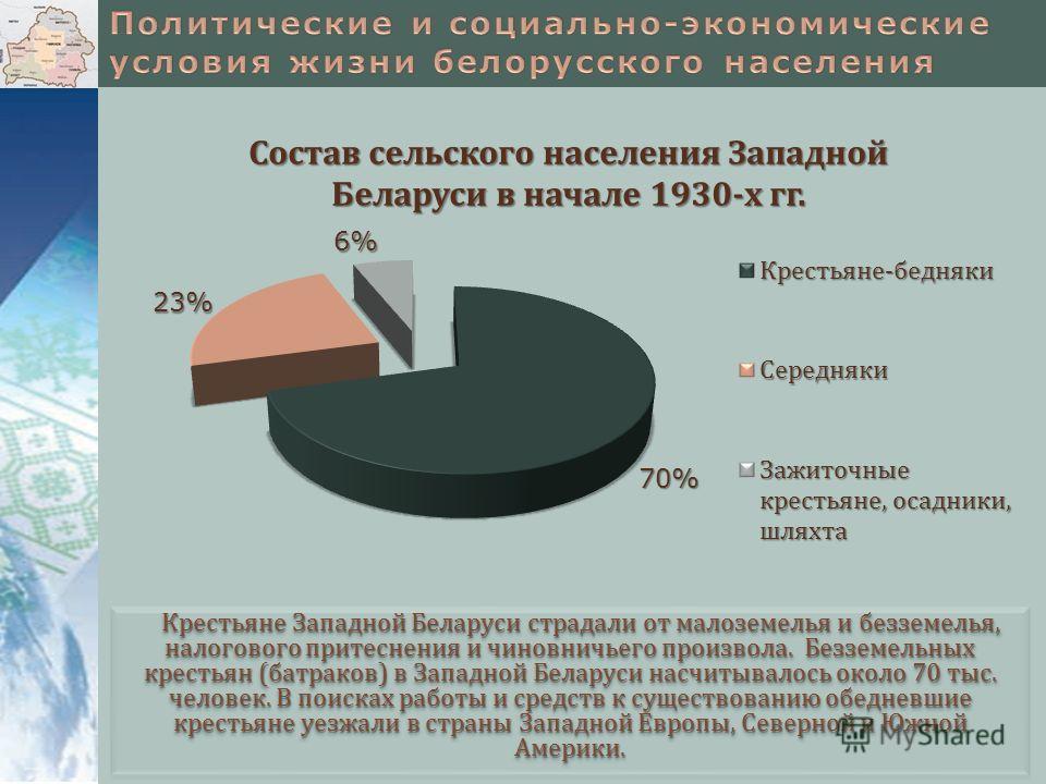 Крестьяне Западной Беларуси страдали от малоземелья и безземелья, налогового притеснения и чиновничьего произвола. Безземельных крестьян (батраков) в Западной Беларуси насчитывалось около 70 тыс. человек. В поисках работы и средств к существованию об