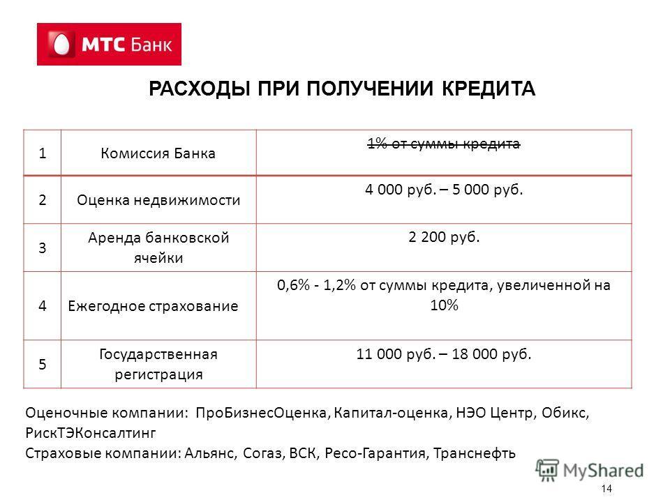 14 РАСХОДЫ ПРИ ПОЛУЧЕНИИ КРЕДИТА 1Комиссия Банка 1% от суммы кредита 2Оценка недвижимости 4 000 руб. – 5 000 руб. 3 Аренда банковской ячейки 2 200 руб. 4Ежегодное страхование 0,6% - 1,2% от суммы кредита, увеличенной на 10% 5 Государственная регистра