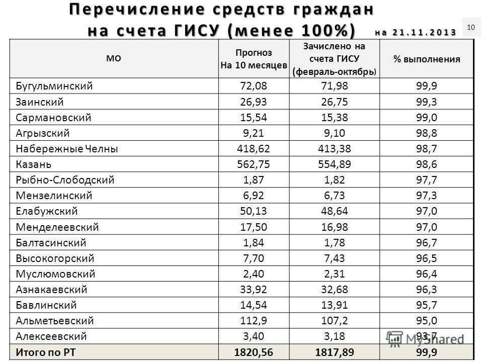 Перечисление средств граждан на счета ГИСУ (менее 100%) МО Прогноз На 10 месяцев Зачислено на счета ГИСУ (февраль-октябрь ) % выполнения Бугульминский72,0871,9899,9 Заинский26,9326,7599,3 Сармановский15,5415,3899,0 Агрызский9,219,1098,8 Набережные Че