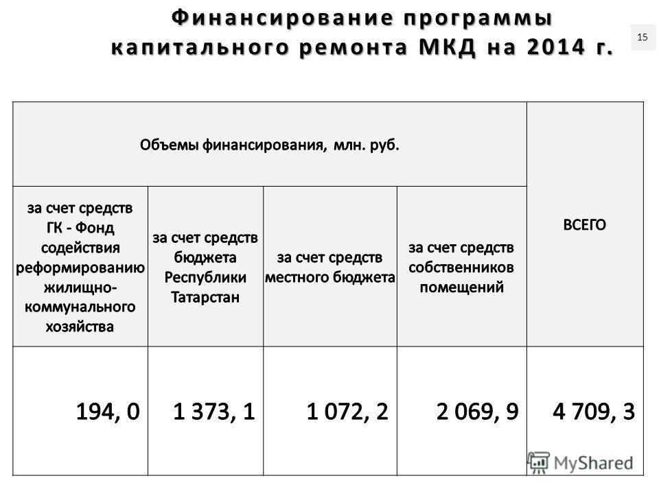 Финансирование программы капитального ремонта МКД на 2014 г. 15