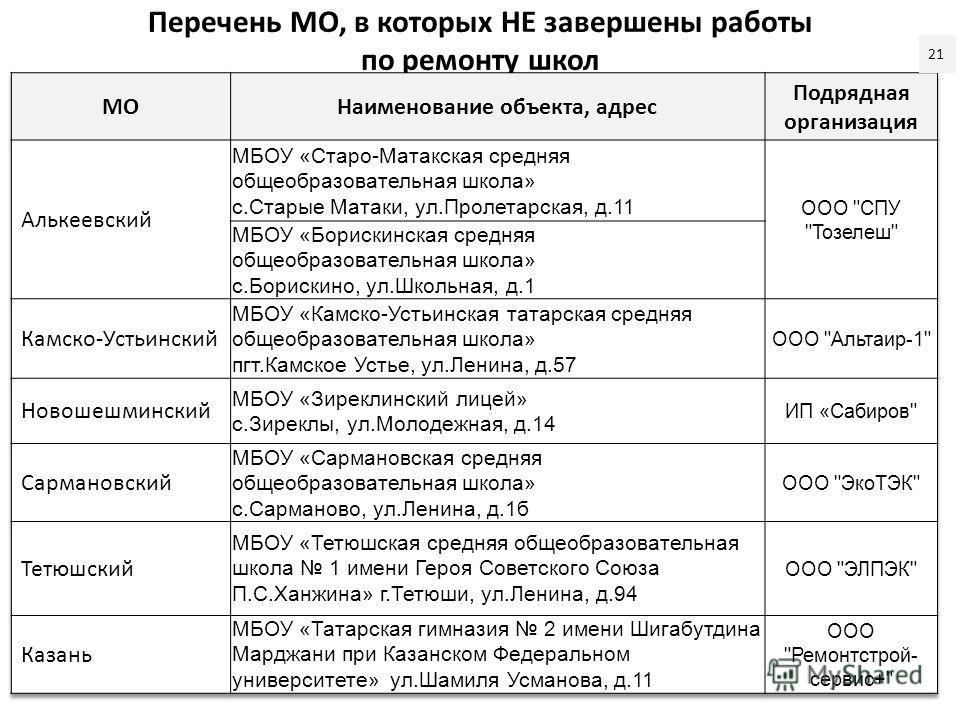 Перечень МО, в которых НЕ завершены работы по ремонту школ 21