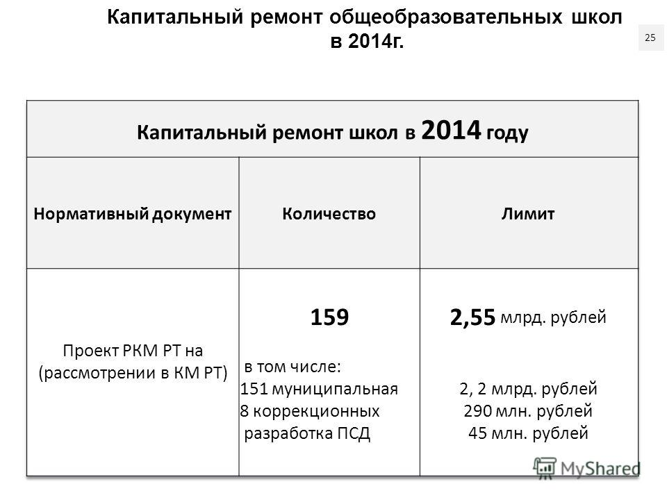 Капитальный ремонт общеобразовательных школ в 2014г. 25