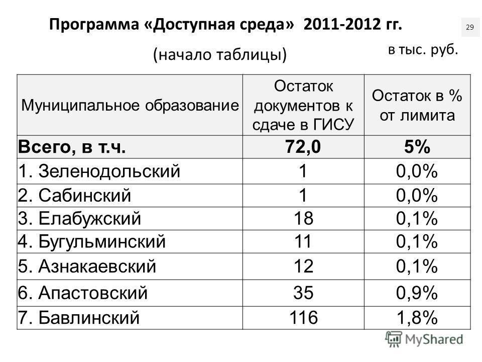Программа «Доступная среда» 2011-2012 гг. Муниципальное образование Остаток документов к сдаче в ГИСУ Остаток в % от лимита Всего, в т.ч. 72,05% 1. Зеленодольский10,0% 2. Сабинский10,0% 3. Елабужский180,1% 4. Бугульминский110,1% 5. Азнакаевский120,1%