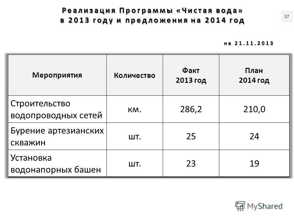 Реализация Программы «Чистая вода» в 2013 году и предложения на 2014 год на 21.11.2013 37