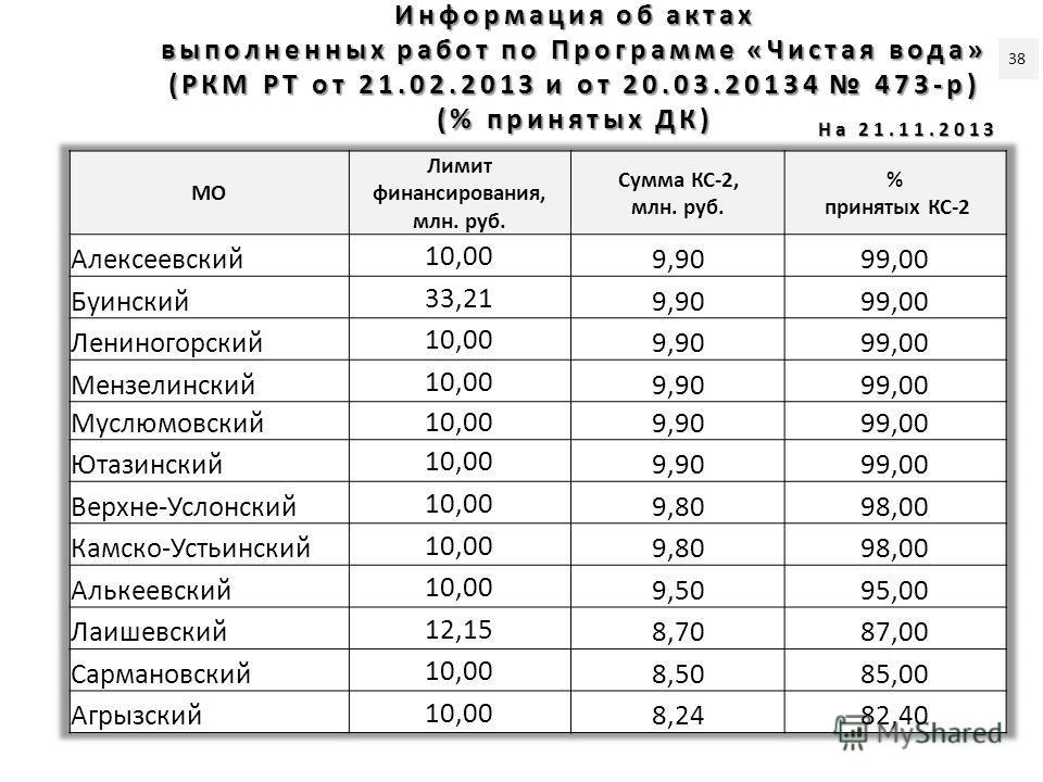 Информация об актах выполненных работ по Программе «Чистая вода» (РКМ РТ от 21.02.2013 и от 20.03.20134 473-р) (% принятых ДК) На 21.11.2013 38