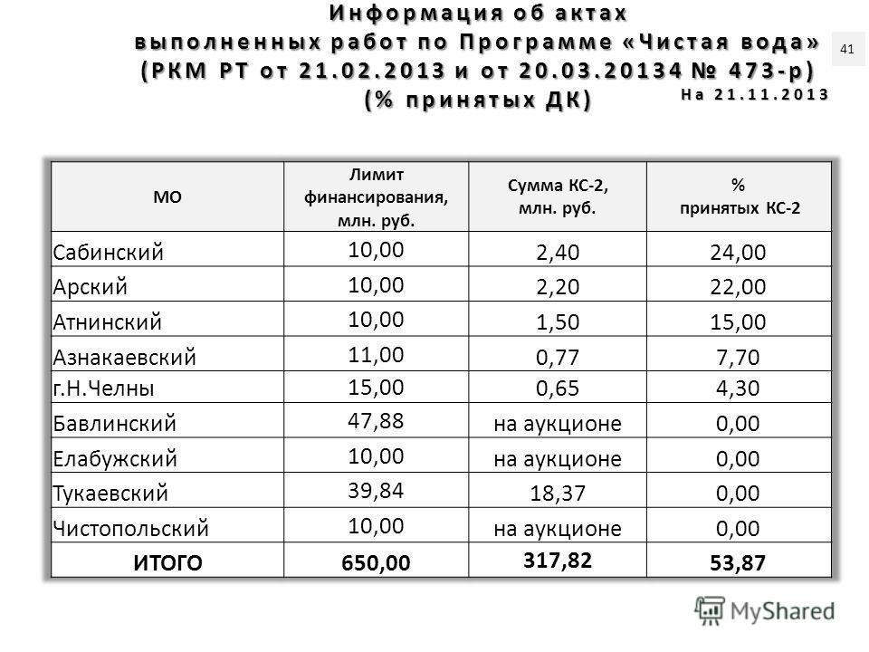 Информация об актах выполненных работ по Программе «Чистая вода» (РКМ РТ от 21.02.2013 и от 20.03.20134 473-р) (% принятых ДК) На 21.11.2013 41