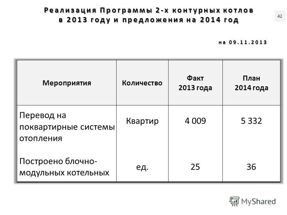 Реализация Программы 2-х контурных котлов в 2013 году и предложения на 2014 год на 09.11.2013 42