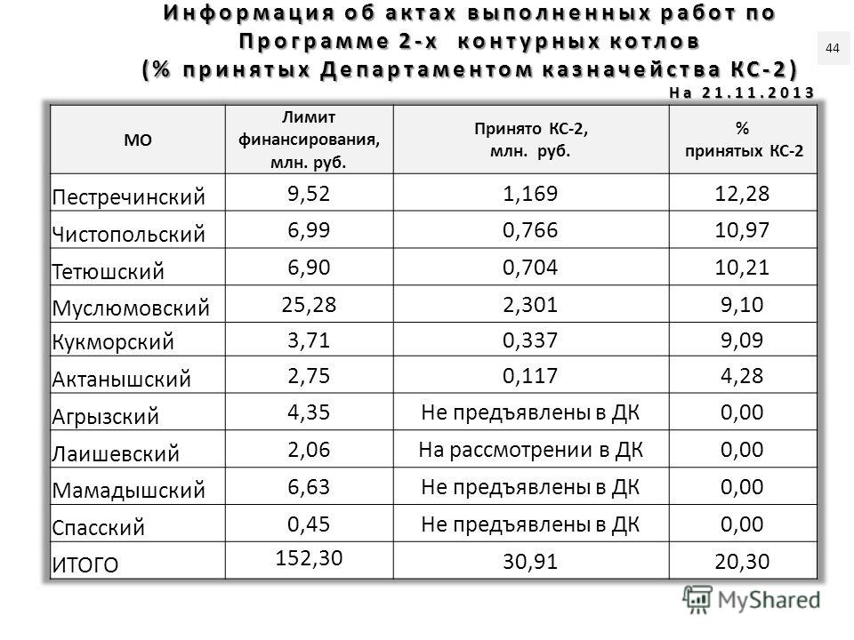 Информация об актах выполненных работ по Программе 2-х контурных котлов (% принятых Департаментом казначейства КС-2) На 21.11.2013 44