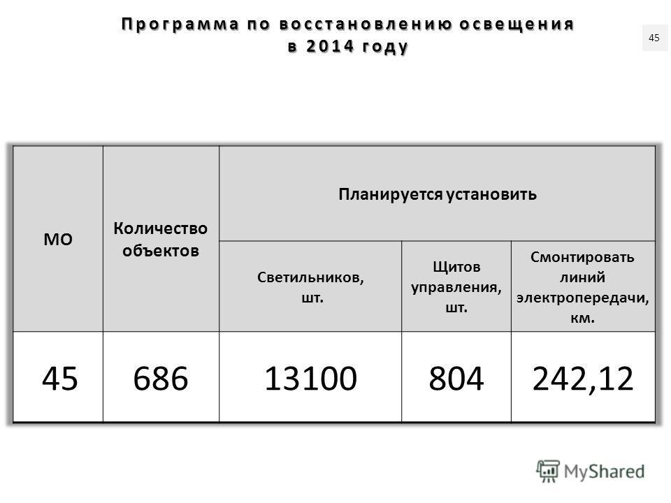 Программа по восстановлению освещения в 2014 году 45