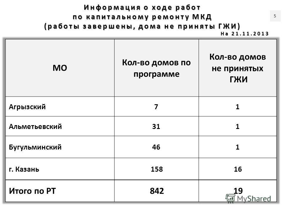 Информация о ходе работ по капитальному ремонту МКД (работы завершены, дома не приняты ГЖИ) На 21.11.2013 5