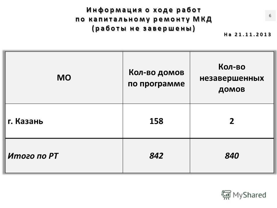 Информация о ходе работ по капитальному ремонту МКД (работы не завершены) На 21.11.2013 6