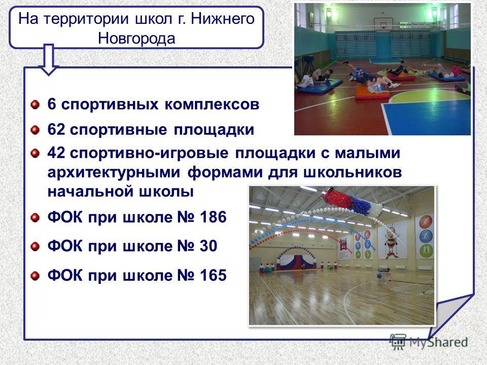 На территории школ г. Нижнего Новгорода 6 спортивных комплексов 62 спортивные площадки 42 спортивно-игровые площадки с малыми архитектурными формами для школьников начальной школы ФОК при школе 186 ФОК при школе 30 ФОК при школе 165