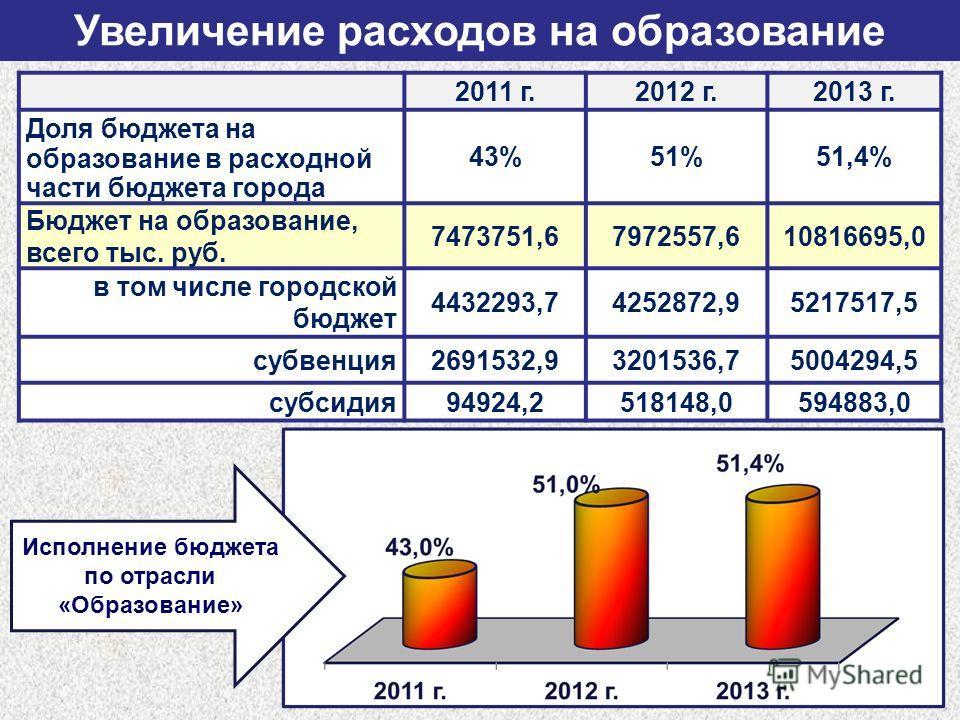 Увеличение расходов на образование 2011 г.2012 г.2013 г. Доля бюджета на образование в расходной части бюджета города 43%51%51,4% Бюджет на образование, всего тыс. руб. 7473751,67972557,610816695,0 в том числе городской бюджет 4432293,74252872,952175