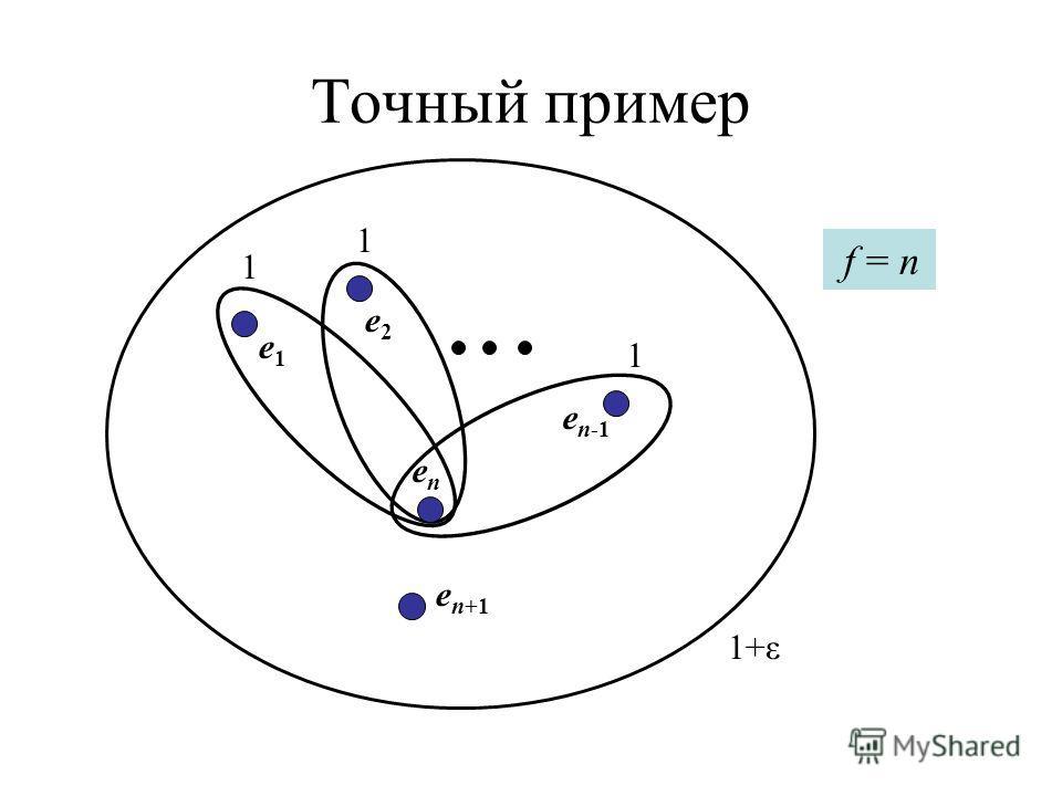 Точный пример 1 enen e n-1 e2e2 e1e1 1 1 1+ε e n+1 f = n