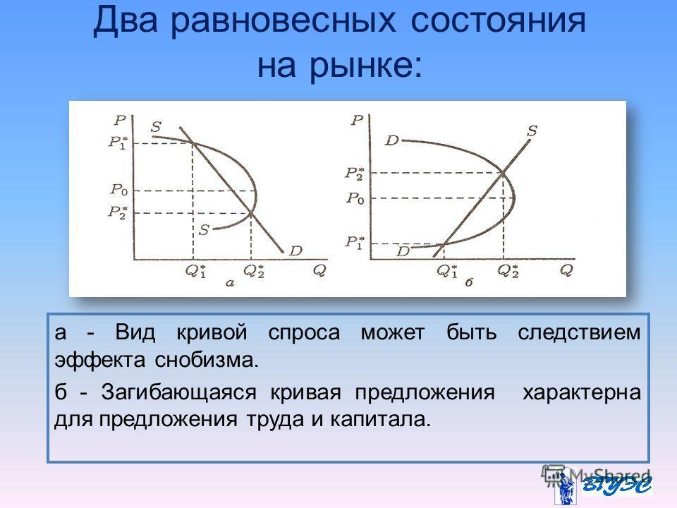 Два равновесных состояния на рынке: а - Вид кривой спроса может быть следствием эффекта снобизма. б - Загибающаяся кривая предложения характерна для предложения труда и капитала.