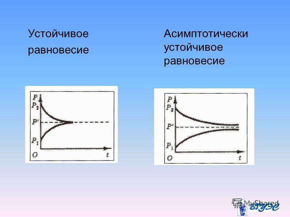 Устойчивое равновесие Асимптотически устойчивое равновесие