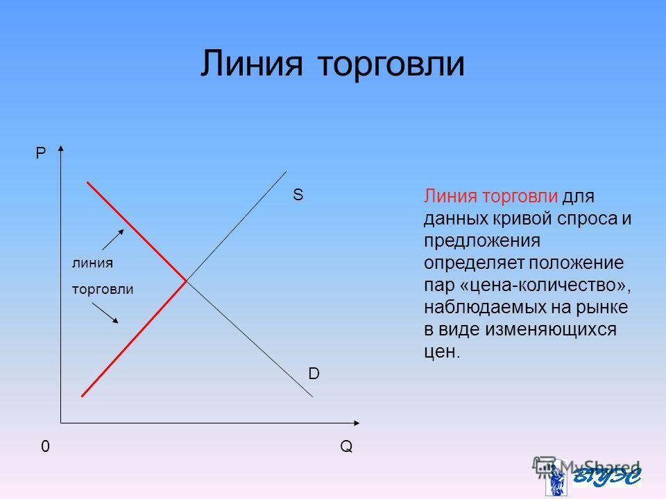 Линия торговли линия торговли P Q D S 0 Линия торговли для данных кривой спроса и предложения определяет положение пар «цена-количество», наблюдаемых на рынке в виде изменяющихся цен.