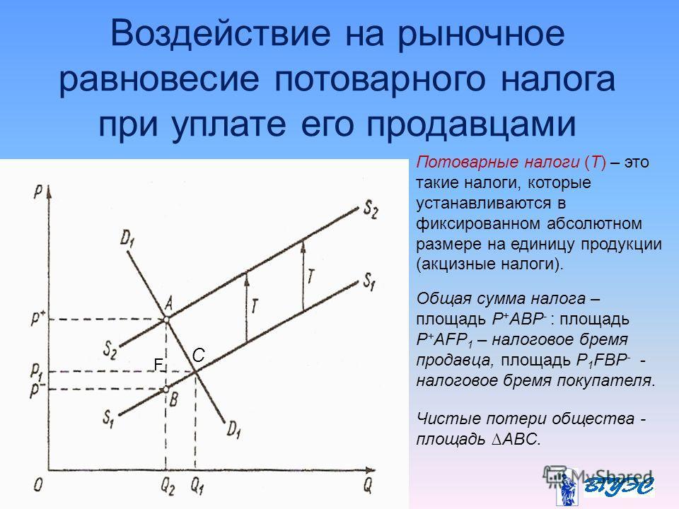 Воздействие на рыночное равновесие потоварного налога при уплате его продавцами С Общая сумма налога – площадь Р + АВР - : площадь Р + АFР 1 – налоговое бремя продавца, площадь Р 1 FВР - - налоговое бремя покупателя. Чистые потери общества - площадь