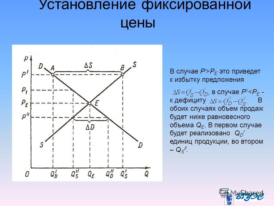 Установление фиксированной цены В случае P / >P E это приведет к избытку предложения в случае P //
