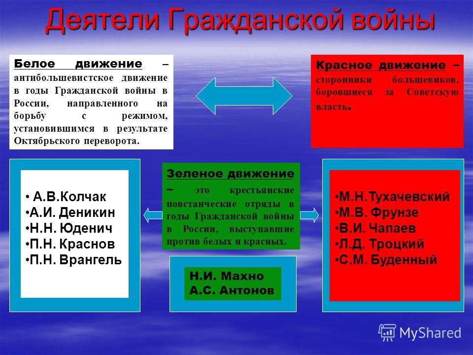 Деятели Гражданской войны Белое движение – антибольшевистское движение в годы Гражданской войны в России, направленного на борьбу с режимом, установившимся в результате Октябрьского переворота. Красное движение – сторонники большевиков, боровшиеся за