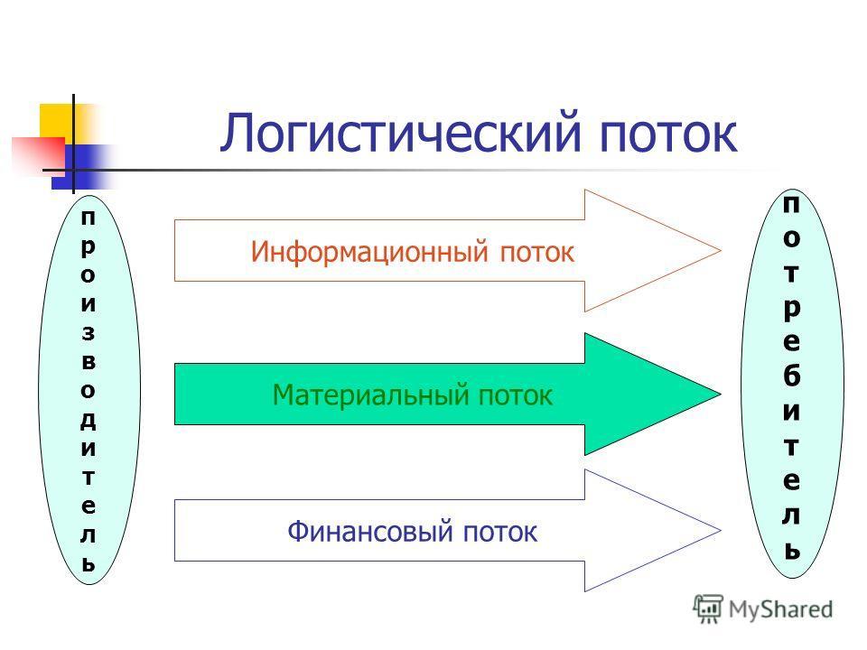 Логистический поток Материальный поток потребительпотребитель производительпроизводитель Финансовый поток Информационный поток