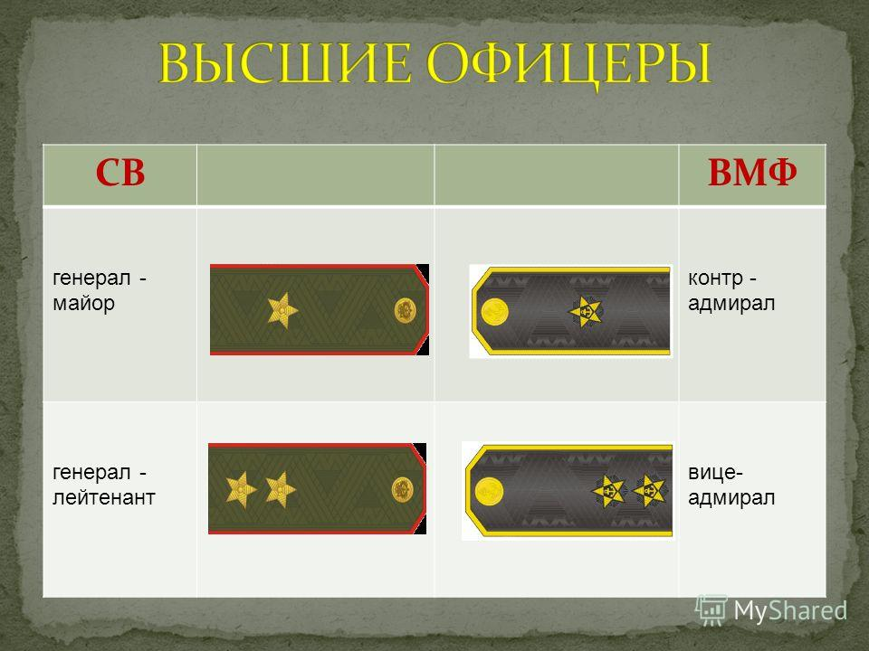 СВВМФ генерал - майор контр - адмирал генерал - лейтенант вице- адмирал