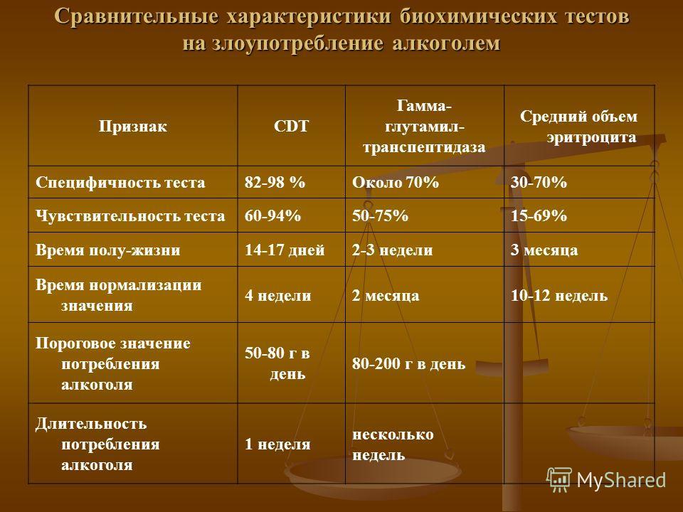 Сравнительные характеристики биохимических тестов на злоупотребление алкоголем ПризнакCDT Гамма- глутамил- транспептидаза Средний объем эритроцита Специфичность теста82-98 %Около 70%30-70% Чувствительность теста60-94%50-75%15-69% Время полу-жизни14-1