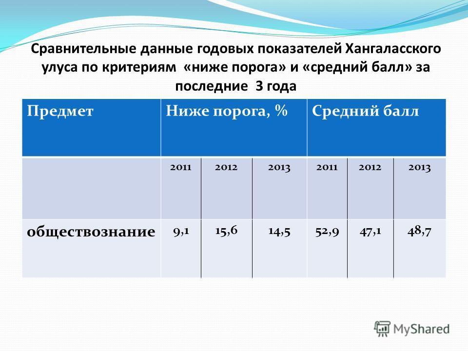 Сравнительные данные годовых показателей Хангаласского улуса по критериям «ниже порога» и «средний балл» за последние 3 года ПредметНиже порога, %Средний балл 201120122013201120122013 обществознание 9,115,614,552,947,148,7