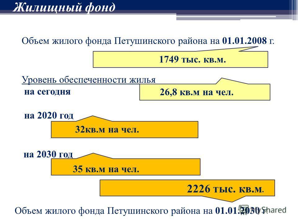 Жилищный фонд Объем жилого фонда Петушинского района на 01.01.2008 г. Уровень обеспеченности жилья на сегодня на 2020 год на 2030 год 1749 тыс. кв.м. 26,8 кв.м на чел. 32кв.м на чел. 35 кв.м на чел. Объем жилого фонда Петушинского района на 01.01.203