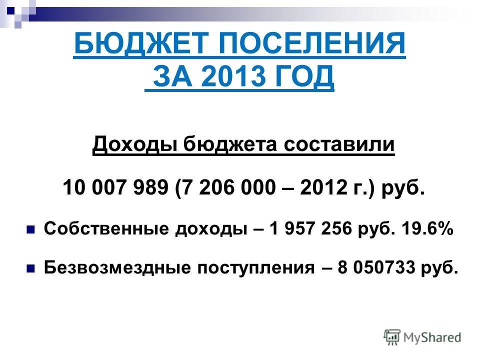 БЮДЖЕТ ПОСЕЛЕНИЯ ЗА 2013 ГОД Доходы бюджета составили 10 007 989 (7 206 000 – 2012 г.) руб. Собственные доходы – 1 957 256 руб. 19.6% Безвозмездные поступления – 8 050733 руб.
