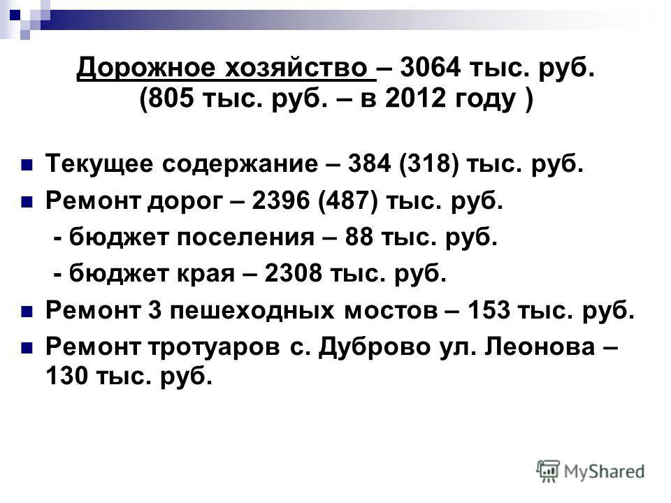 Дорожное хозяйство – 3064 тыс. руб. (805 тыс. руб. – в 2012 году ) Текущее содержание – 384 (318) тыс. руб. Ремонт дорог – 2396 (487) тыс. руб. - бюджет поселения – 88 тыс. руб. - бюджет края – 2308 тыс. руб. Ремонт 3 пешеходных мостов – 153 тыс. руб