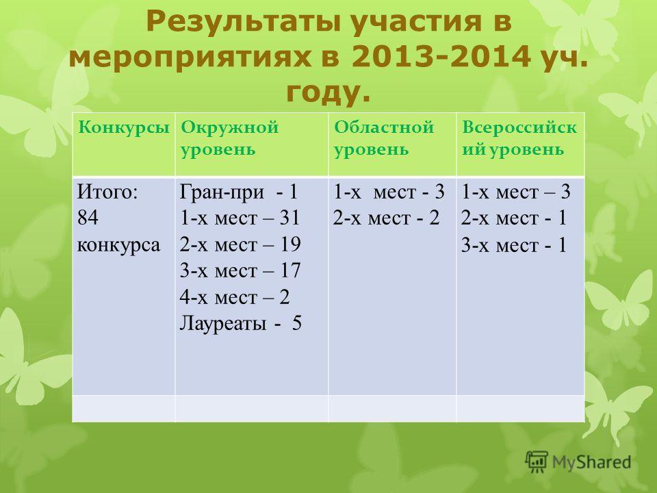 Результаты участия в мероприятиях в 2013-2014 уч. году. КонкурсыОкружной уровень Областной уровень Всероссийск ий уровень Итого: 84 конкурса Гран-при - 1 1-х мест – 31 2-х мест – 19 3-х мест – 17 4-х мест – 2 Лауреаты - 5 1-х мест - 3 2-х мест - 2 1-