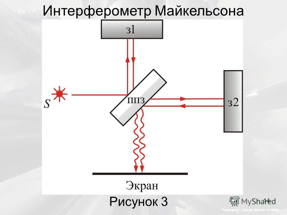 Интерферометр Майкельсона Рисунок 3 14