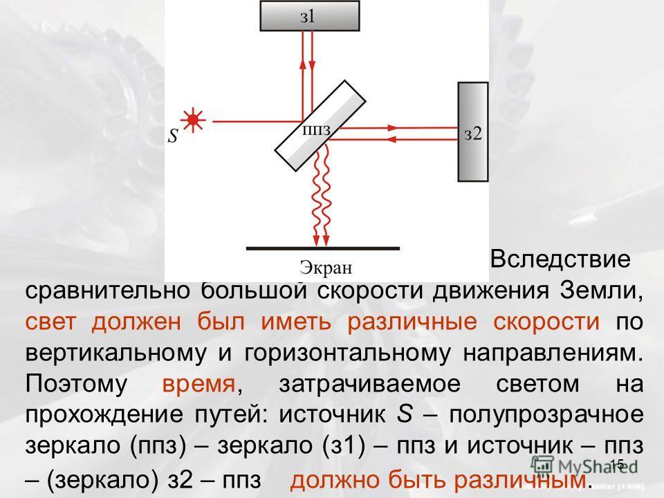 Вследствие сравнительно большой скорости движения Земли, свет должен был иметь различные скорости по вертикальному и горизонтальному направлениям. Поэтому время, затрачиваемое светом на прохождение путей: источник S – полупрозрачное зеркало (ппз) – з