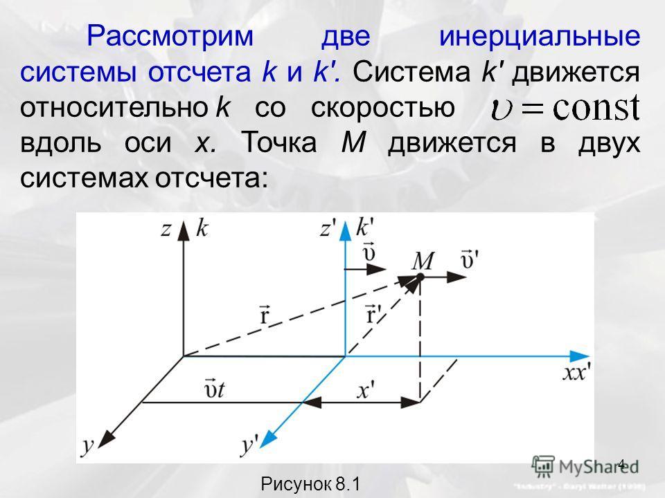Рассмотрим две инерциальные системы отсчета k и k'. Система k' движется относительно k со скоростью вдоль оси x. Точка М движется в двух системах отсчета: Рисунок 8.1 4