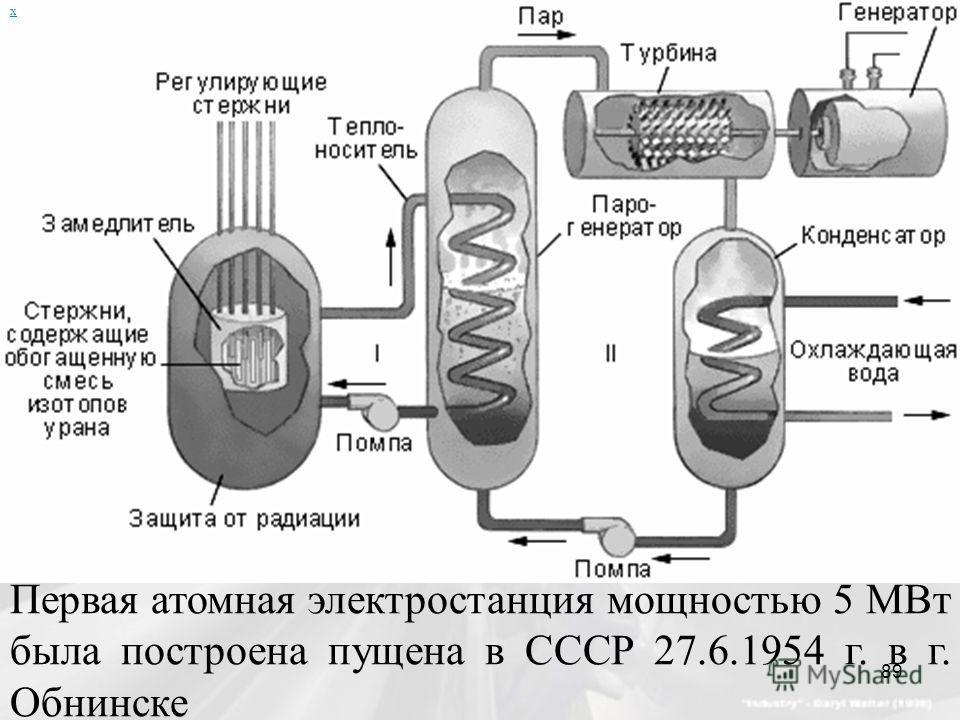 х Первая атомная электростанция мощностью 5 МВт была построена пущена в СССР 27.6.1954 г. в г. Обнинске 89