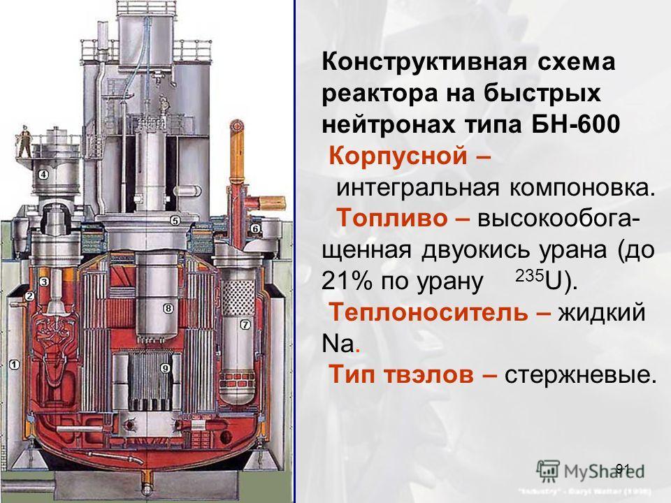 Конструктивная схема реактора на быстрых нейтронах типа БН-600 Корпусной – интегральная компоновка. Топливо – высокообога- щенная двуокись урана (до 21% по урану 235 U). Теплоноситель – жидкий Na. Тип твэлов – стержневые. 91