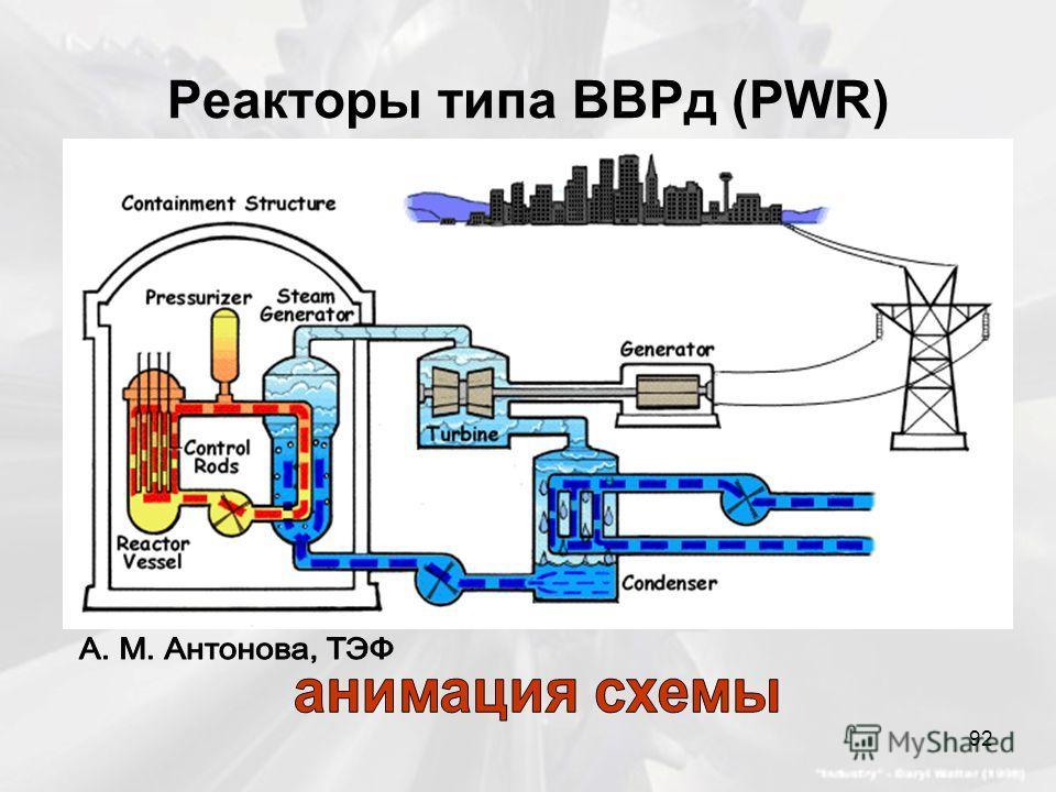 Реакторы типа ВВРд (PWR) 92