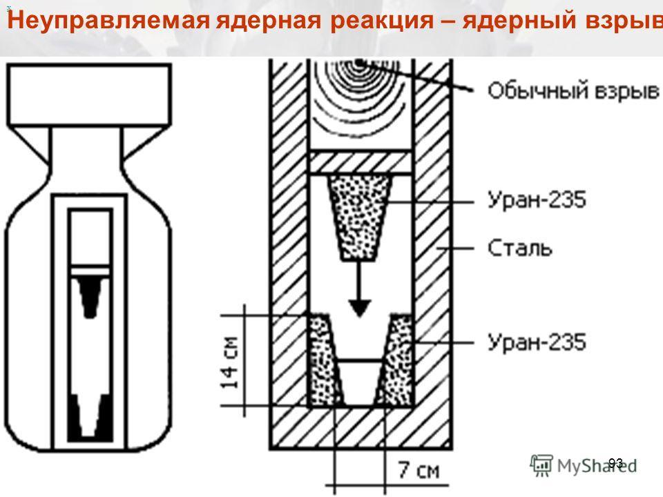 х Неуправляемая ядерная реакция – ядерный взрыв 93