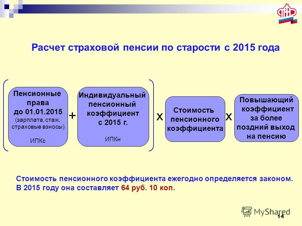 14 Индивидуальный пенсионный коэффициент с 2015 г. ИПКн Стоимость пенсионного коэффициента Пенсионные права до 01.01.2015 (зарплата, стаж, страховые взносы) ИПКс x+ Повышающий коэффициент за более поздний выход на пенсию x Расчет страховой пенсии по