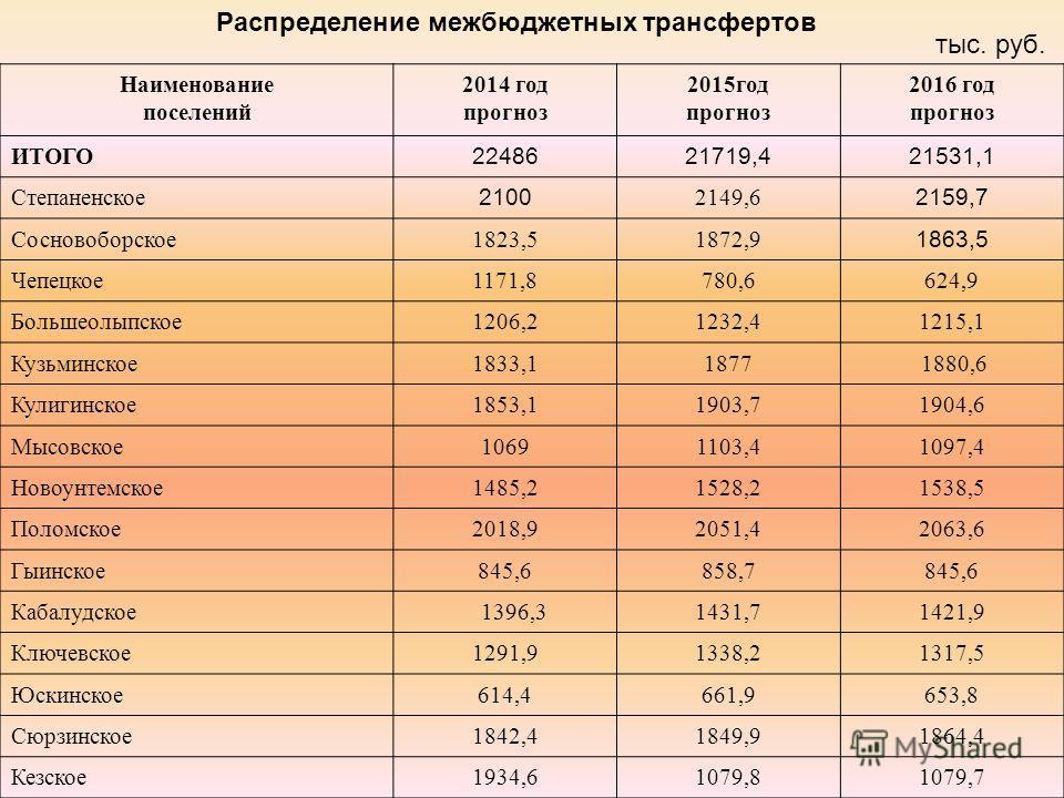 Наименование поселений 2014 год прогноз 2015год прогноз 2016 год прогноз ИТОГО 2248621719,421531,1 Степаненское 2100 2149,6 2159,7 Сосновоборское1823,51872,9 1863,5 Чепецкое1171,8780,6624,9 Большеолыпское1206,21232,41215,1 Кузьминское1833,118771880,6