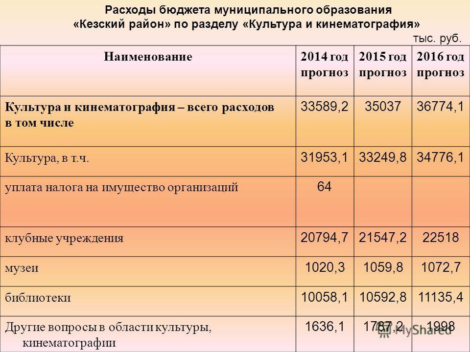 Наименование2014 год прогноз 2015 год прогноз 2016 год прогноз Культура и кинематография – всего расходов в том числе 33589,23503736774,1 Культура, в т.ч. 31953,133249,834776,1 уплата налога на имущество организаций 64 клубные учреждения 20794,721547