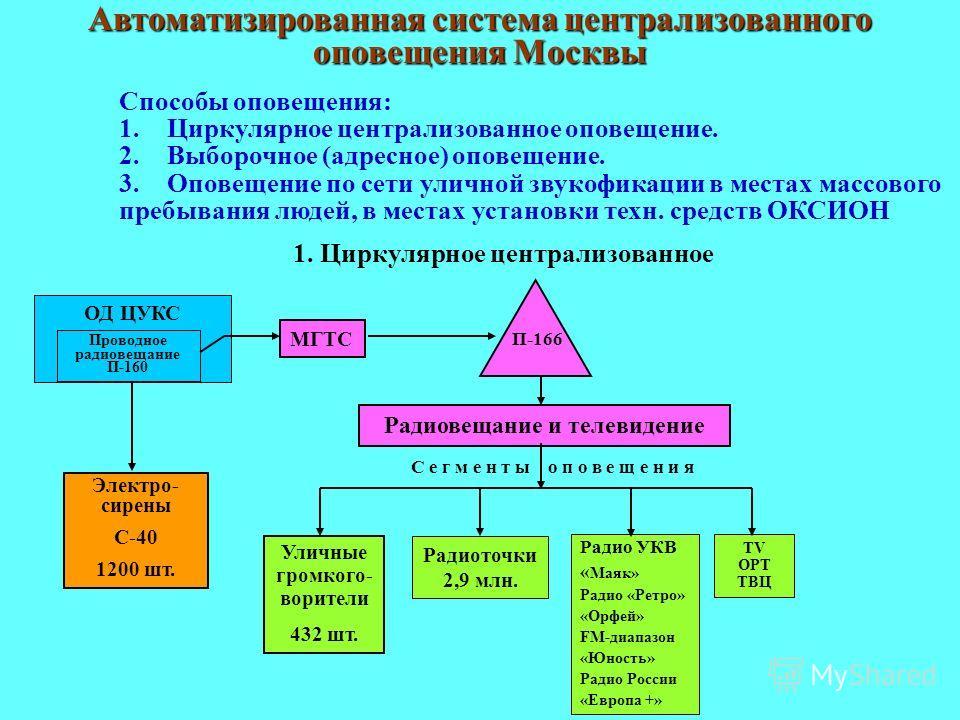 Автоматизированная система централизованного оповещения Москвы Способы оповещения: 1.Циркулярное централизованное оповещение. 2.Выборочное (адресное) оповещение. 3.Оповещение по сети уличной звукофикации в местах массового пребывания людей, в местах