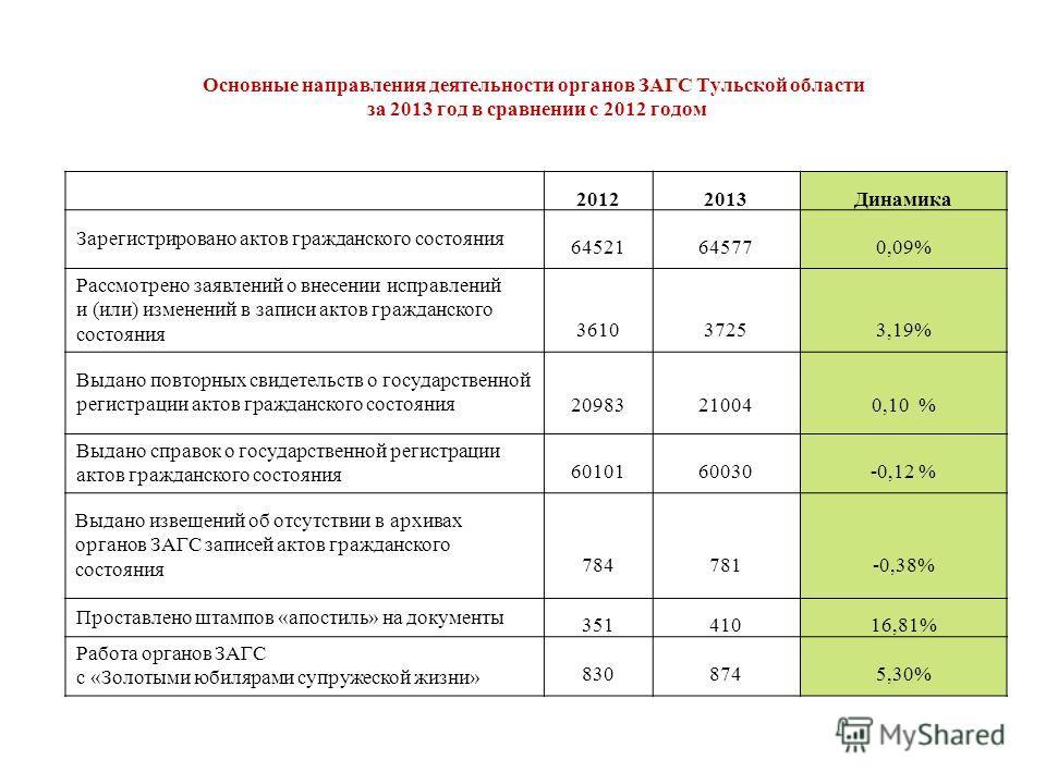 Основные направления деятельности органов ЗАГС Тульской области за 2013 год в сравнении с 2012 годом 2012 2013 Динамика Зарегистрировано актов гражданского состояния 64521 64577 0,09% Рассмотрено заявлений о внесении исправлений и (или) изменений в з