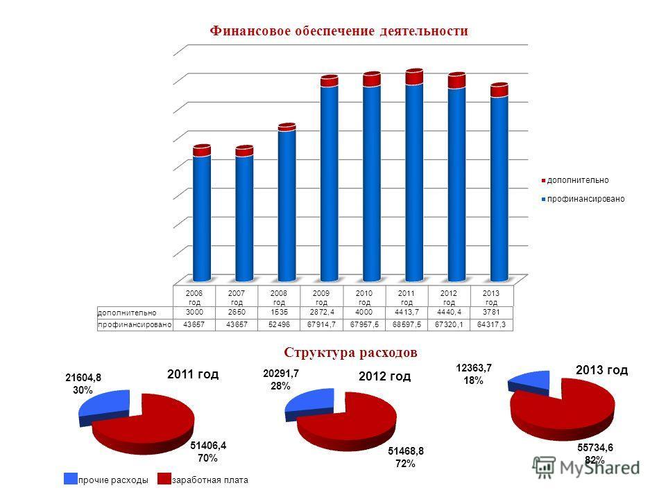 Финансовое обеспечение деятельности Структура расходов прочие расходы заработная плата 55734,6 82% 12363,7 18% 2013 год 2012 год